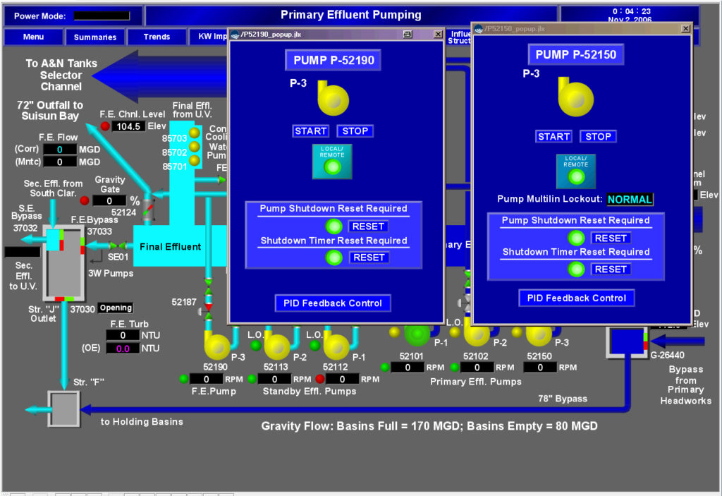 An example Human-Machine Interface, of the type that might be found in an industrial factory. This particular screen shows the status of two pumps overlaid on top of a schematic of the overall system. Industrial automation engineers often design HMI screens and program corresponding PLC logic to drive the screens.