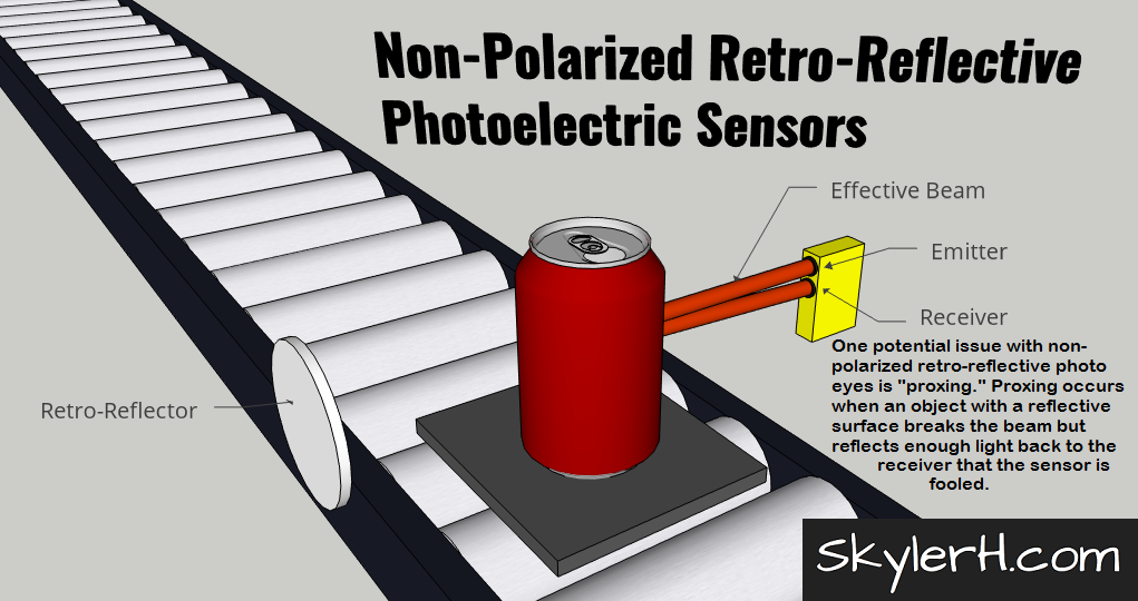 "An illustration of a non-polarized retro-reflective photoelectric sensor application. The image shows a can on a pallet on a conveyor. On either side of the conveyor are the retro-reflector and the combined emitter/receiver photo eye module. The ""effective beam"" of light is shown transmitting from the emitter, bouncing off the can, and then traveling back to the receiver. Non-polarized photo eyes of this type can sometimes be fooled by objects with reflective surfaces."