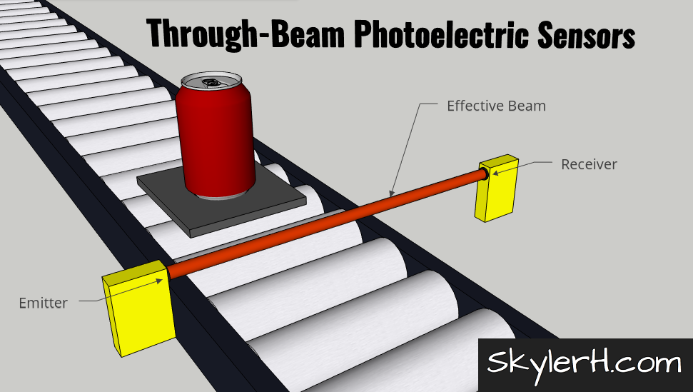 "An illustration of a through-beam photoelectric sensor application. The image shows a can on a pallet on a conveyor. On either side of the conveyor are the two through-beam photo eye modules: one emitter and one receiver. The ""effective beam"" of light is shown transmitting from the emitter to the receiver."